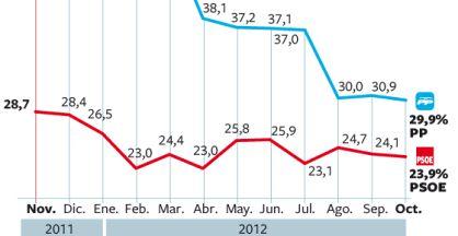 Si se celebraran elecciones ahora, la suma de PP y PSOE sólo alcanzaría el 53,8% de los votos. En 2007 llegó a suponer el 88,3%.