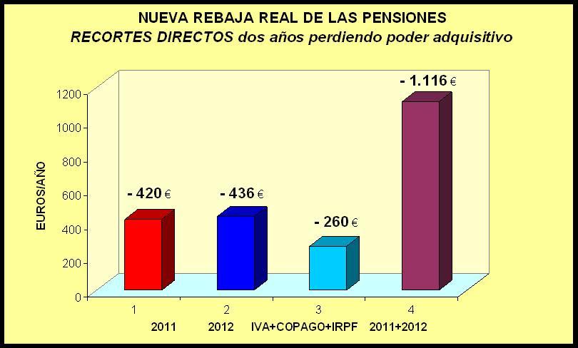 Un reciente estudio elaborado por el Imserso y la Unión Democrática de Pensionistas, concluye que la renta de nuestros jubilados se ha reducido desde que estalló la crisis entre un 20 y un 35%.
