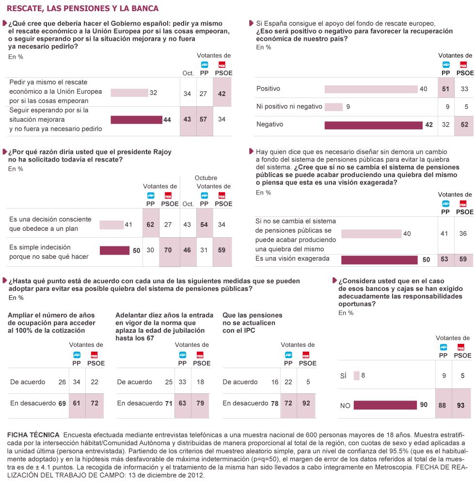 Una amplia mayoría contra el recorte de pensiones
