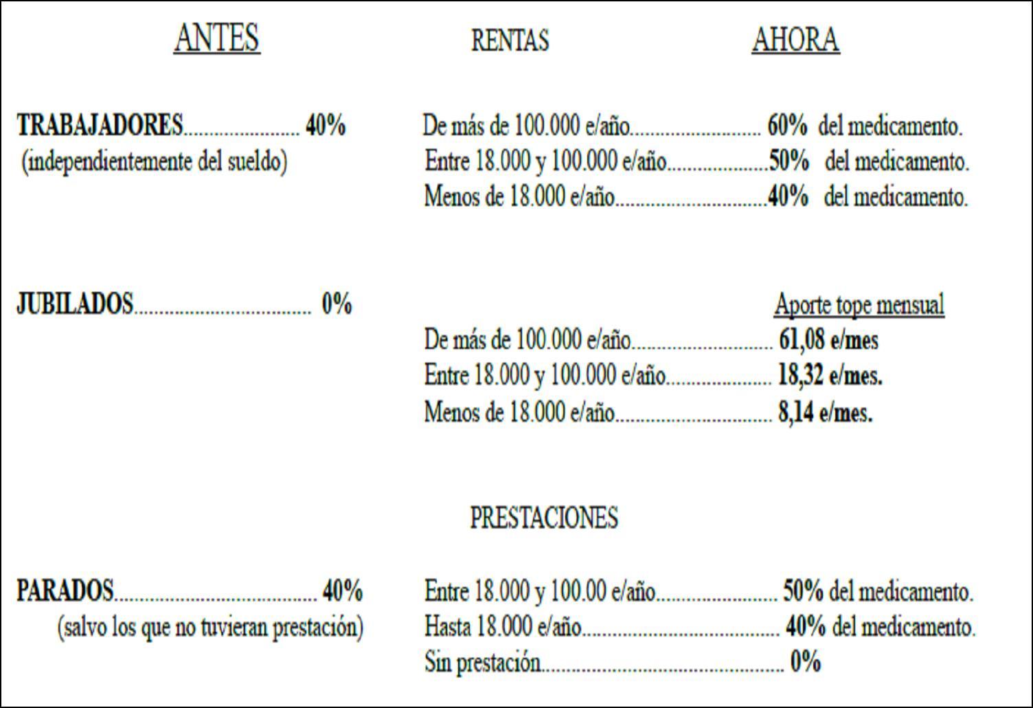 250.000 jubilados, la mitad del colectivo, cobran por debajo de 1.000 euros al mes y que existen 133.271 pagas de viudedad que no llegan a los 700 euros mensuales.