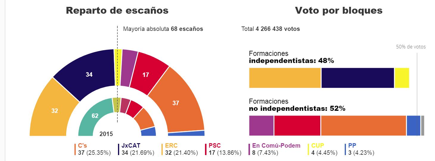 Una vez más, los votantes catalanes se niegan a dar la mayoría al independentismo