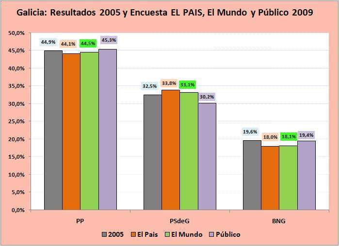 (Pincha para ampliar la imagen). Las encuestas sugieren un panorama electoral casi idéntico al de las elecciones de 2005 y sigue abierta la posibilidad de que el PP reconquiste el decisivo escaño número 38.