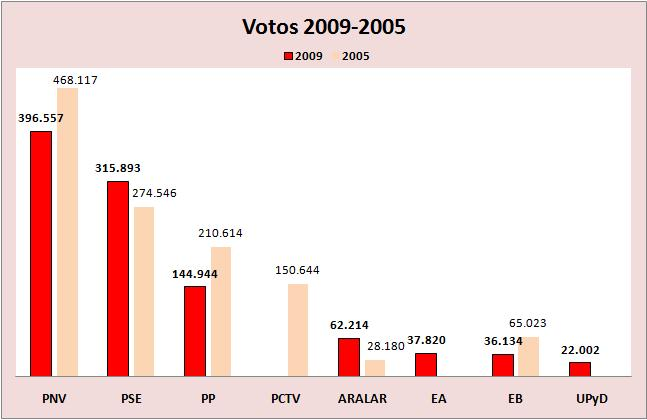 Comparación votos 2009-2005