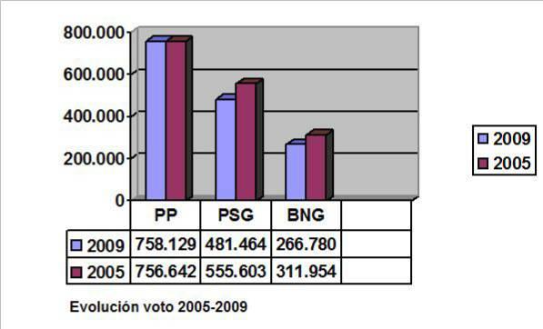 Nueva composición del parlamento gallego. Con 39 escaños de 75, el PP recupera la mayoría absoluta