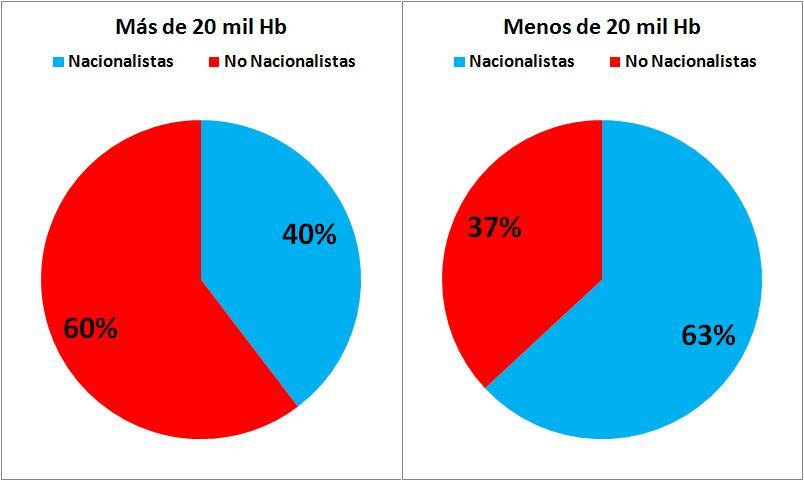 % de votos nacionalistas y no nacionalistas en las ciudades mayores o menores de 20.000 electores. El voto no nacionalista triunfa aplastantemente en las urbes.