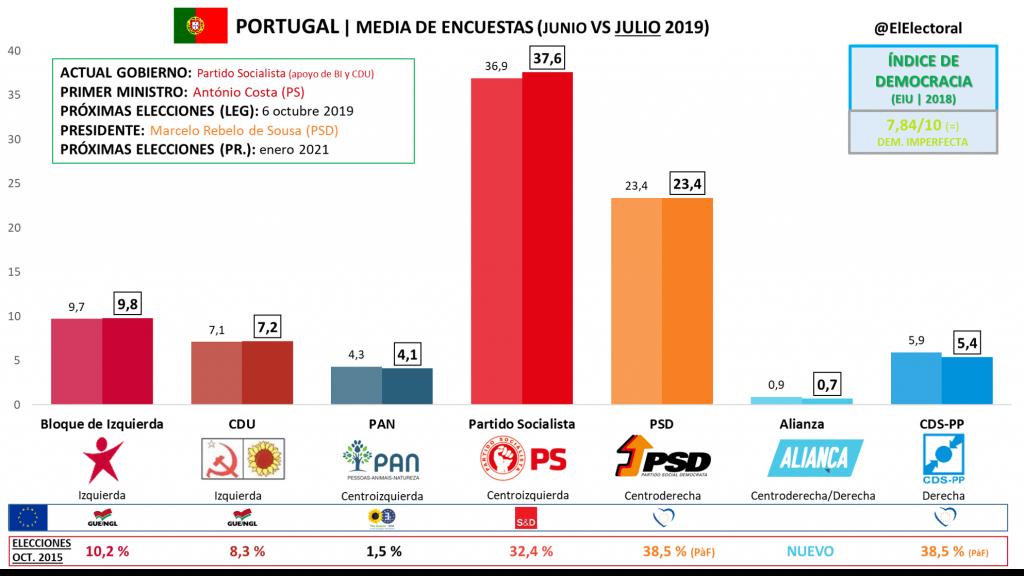 """Las encuestas dan la victoria a la alianza entre el Partido Socialista, el Bloque de Izquierda y el Partido Comunista de Portugal-Partido Ecologista """"Los Verdes"""" (PCP-PEV) que alcanzaría mayoría absoluta con alrededor de un 53% de los votos"""