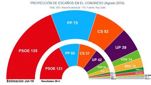 sondeos_elecciones_noviembre_2019