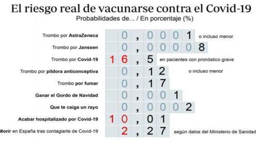Probabilidad de trombo y vacunas